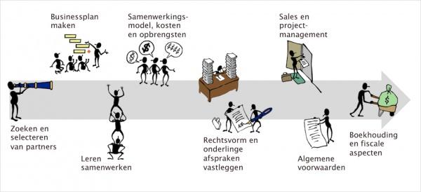 Afbeelding van de Cooperatie expert